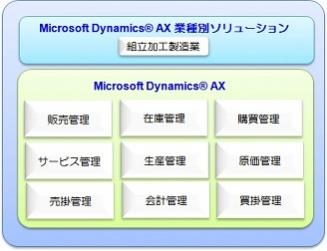 HOYAサービスの「Microsoft Dynamics AX」