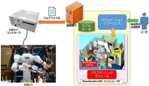 安川電機「パスプランニング機能のイメージ」