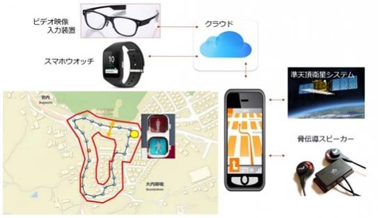 スマートフォン、骨伝導スピーカー等を用いた歩行補助システム