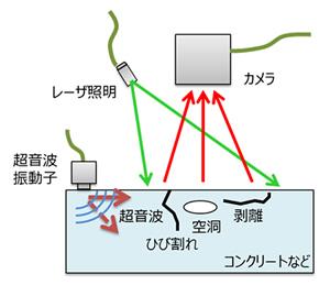 島津製作所「開発した新技術の装置構成」