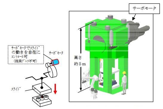 愛知製鋼「サーボ式プレス(左)と鍛造用サーボ式プレス概略(右)」