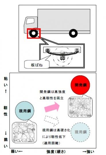 愛知製鋼と日本発条が開発した高強度板ばね用鋼の特徴: 愛知製鋼と日本発条が開発した高強度板ばね用鋼の特徴