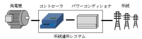 180703NTN02: 系統連系の構成