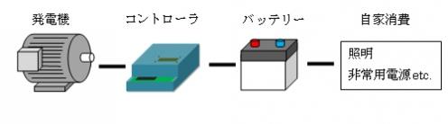 180703NTN03: 独立電源の構成
